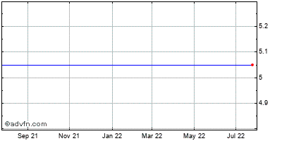 Mindspeed Technologies (mm) Historical Stock Chart October 2013 to October 2014