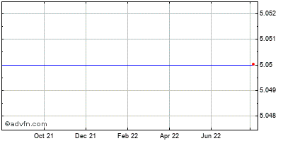 Mindspeed Technologies (mm) Historical Stock Chart May 2012 to May 2013
