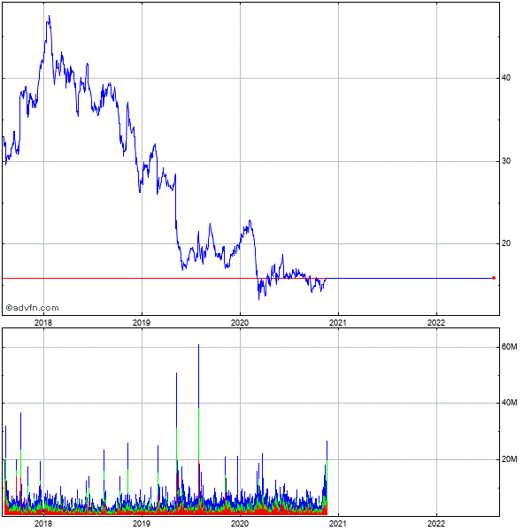 Mylan Inc. (mm) 5 Year Historical Stock Chart May 2008 to May 2013