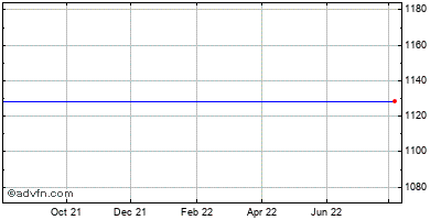 Mylan Inc. - Mandatory Convertible Preferred Stock (mm) Historical Stock Chart December 2013 to December 2014