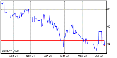 Nasb Financial Inc. (mm) Historical Stock Chart January 2014 to January 2015