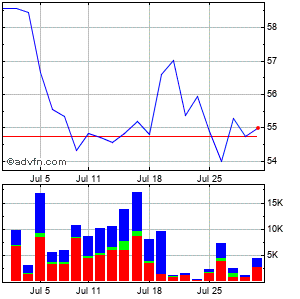 Nathans Famous (mm) Monthly Stock Chart April 2013 to May 2013
