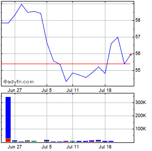 Nathans Famous (mm) Monthly Stock Chart September 2015 to October 2015