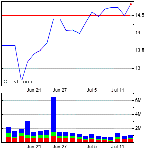 Navisite (mm) Monthly Stock Chart September 2014 to October 2014