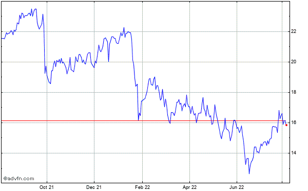 Navisite (mm) Historical Stock Chart October 2013 to October 2014