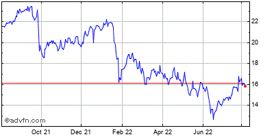 Navisite (mm) Historical Stock Chart May 2012 to May 2013