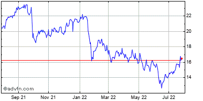 Navisite (mm) Historical Stock Chart August 2013 to August 2014