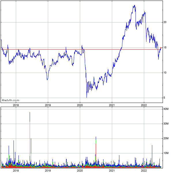 Navisite (mm) 5 Year Historical Stock Chart October 2009 to October 2014