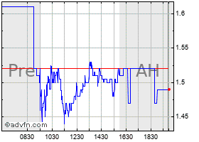 Intraday The9 Limited ADS Representing One Ordinary Share (MM) chart