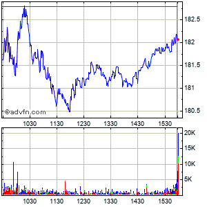 The Nasdaq Omx Grp. (mm) Intraday Stock Chart Sunday, 26 October 2014