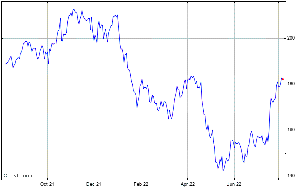 The Nasdaq Omx Grp. (mm) Historical Stock Chart October 2013 to October 2014