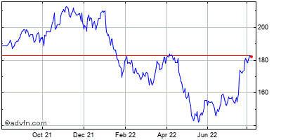 The Nasdaq Omx Grp. (mm) Historical Stock Chart May 2014 to May 2015