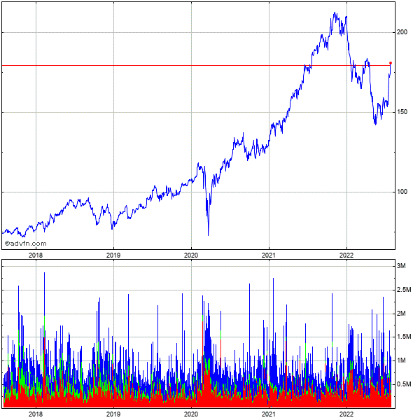 The Nasdaq Omx Grp. (mm) 5 Year Historical Stock Chart October 2009 to October 2014