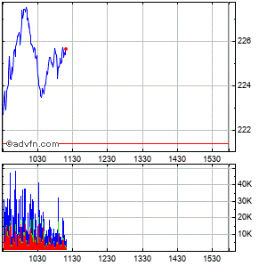 Netflix (mm) Intraday Stock Chart Wednesday, 22 May 2013