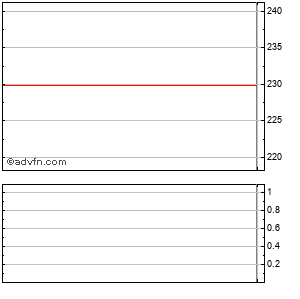 Netflix (mm) Intraday Stock Chart Sunday, 19 April 2015