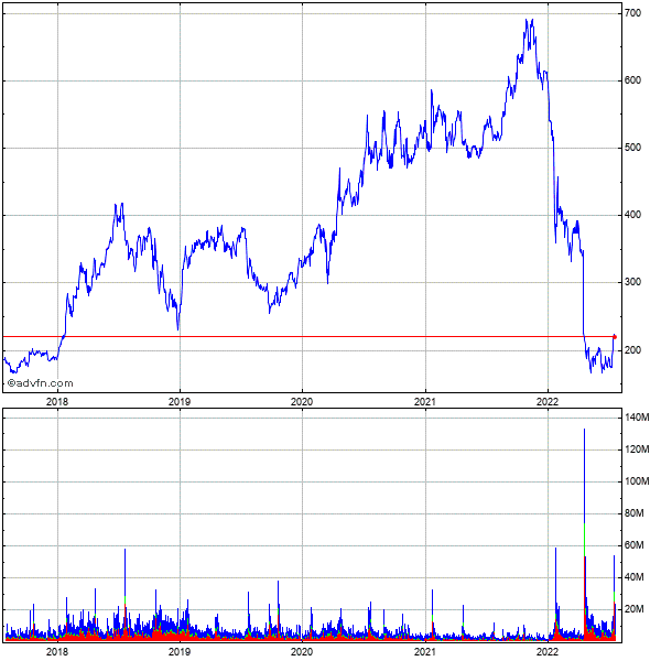 Netflix (mm) 5 Year Historical Stock Chart May 2008 to May 2013