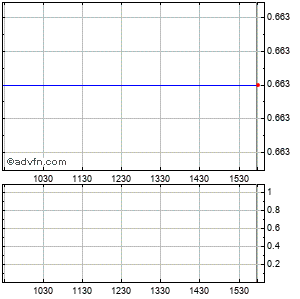 Ngas Resources (mm) Intraday Stock Chart Saturday, 28 November 2015