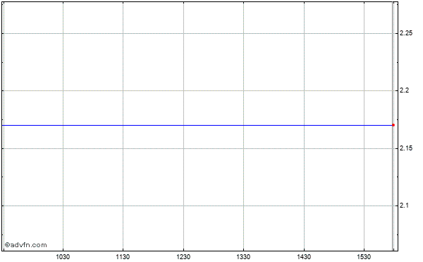 Nii Holdings (mm) Intraday Stock Chart Friday, 29 May 2015