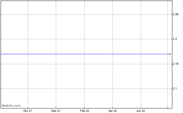 Nii Holdings (mm) Historical Stock Chart May 2012 to May 2013