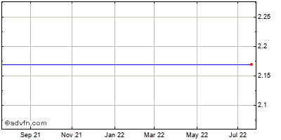 Nii Holdings (mm) Historical Stock Chart May 2014 to May 2015