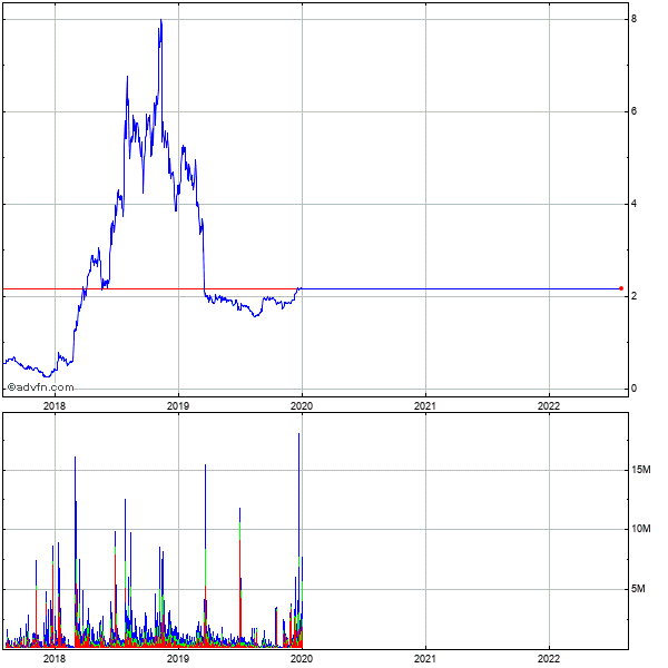 Nii Holdings (mm) 5 Year Historical Stock Chart May 2008 to May 2013