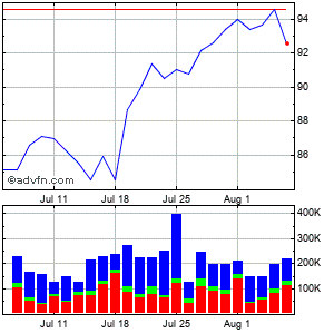 Insight Enterprises (mm) Monthly Stock Chart January 2016 to February 2016