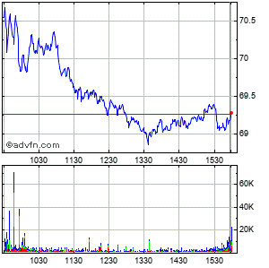 Netapp (mm) Intraday Stock Chart Monday, 20 May 2013