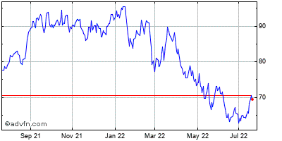 Netapp (mm) Historical Stock Chart January 2014 to January 2015