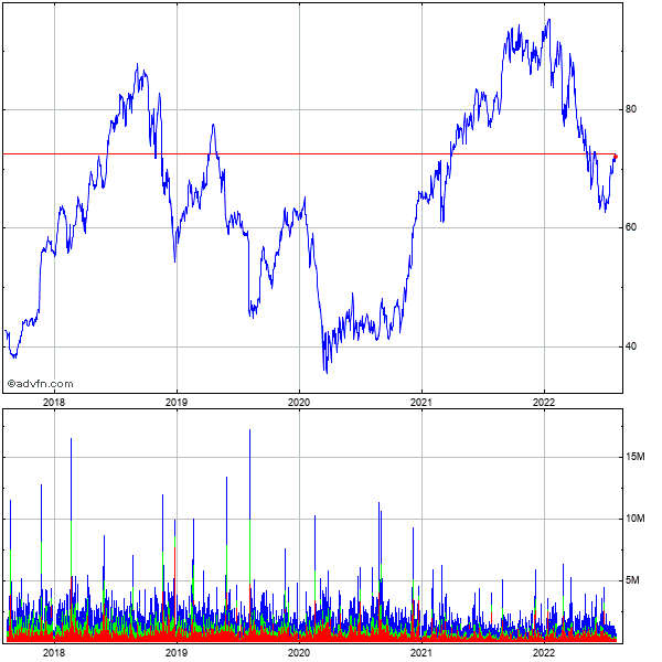 Netapp (mm) 5 Year Historical Stock Chart May 2008 to May 2013