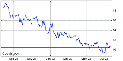 Northern Technologies International (mm) Historical Stock Chart May 2012 to May 2013