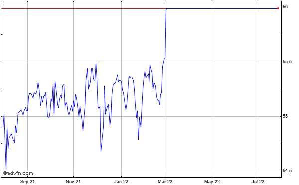 Nuance Communications (mm) Historical Stock Chart May 2014 to May 2015