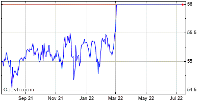 Nuance Communications (mm) Historical Stock Chart October 2013 to October 2014