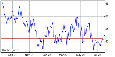 Nuvasive (mm) Historical Stock Chart May 2012 to May 2013
