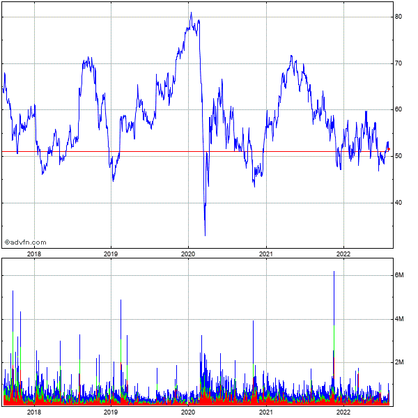 Nuvasive (mm) 5 Year Historical Stock Chart September 2009 to September 2014