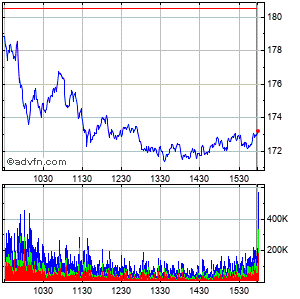 Nvidia (mm) Intraday Stock Chart Tuesday, 03 March 2015