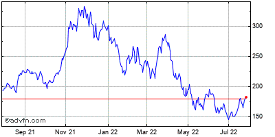 Nvidia (mm) Historical Stock Chart May 2012 to May 2013