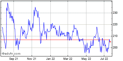 National Western Life Insurance Company (mm) Historical Stock Chart May 2012 to May 2013
