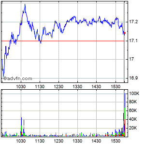 News (mm) Intraday Stock Chart Saturday, 25 October 2014