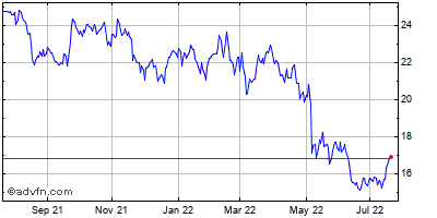 News (mm) Historical Stock Chart January 2014 to January 2015