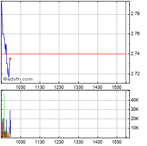 New York Mortgage Trust (mm) Intraday Stock Chart Saturday, 25 May 2013