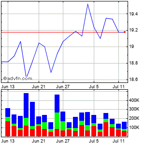 Oceanfirst Financial (mm) Monthly Stock Chart October 2014 to November 2014