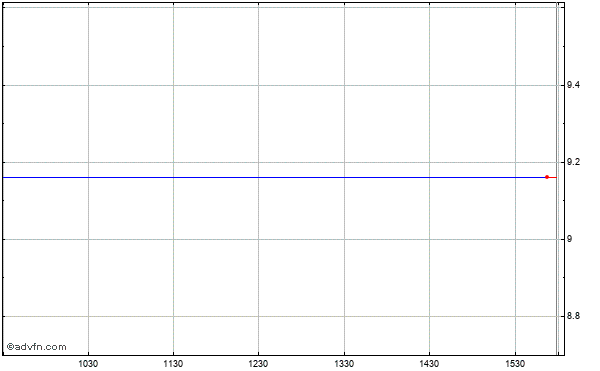 Occam Networks (mm) Intraday Stock Chart Saturday, 28 February 2015