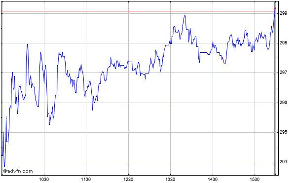 Old Dominion Freight Line (mm) Intraday Stock Chart Tuesday, 21 May 2013
