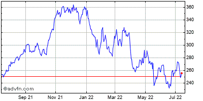 Old Dominion Freight Line (mm) Historical Stock Chart October 2013 to October 2014