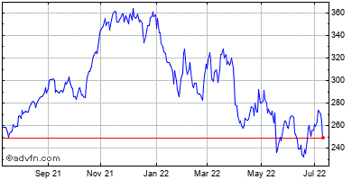 Old Dominion Freight Line (mm) Historical Stock Chart May 2012 to May 2013