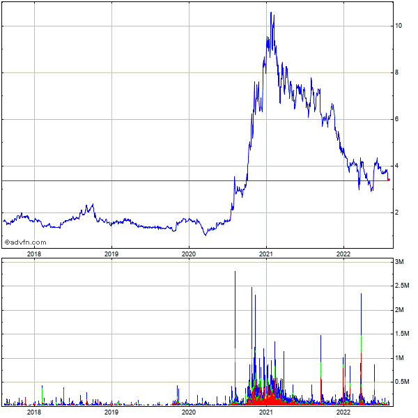 O2micro International Limited Ads (mm) 5 Year Historical Stock Chart May 2008 to May 2013