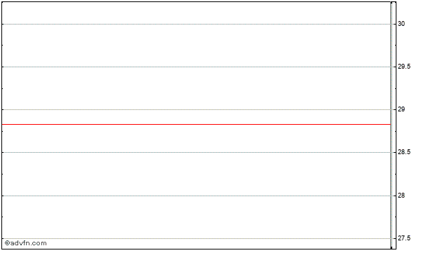 Old Line Bancshares (mm) Intraday Stock Chart Wednesday, 22 May 2013