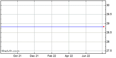 Old Line Bancshares (mm) Historical Stock Chart May 2012 to May 2013