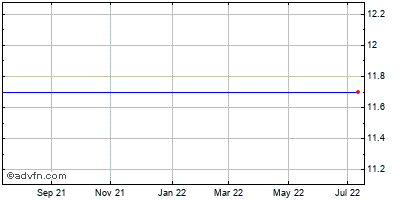 On Semiconductor (mm) Historical Stock Chart May 2012 to May 2013