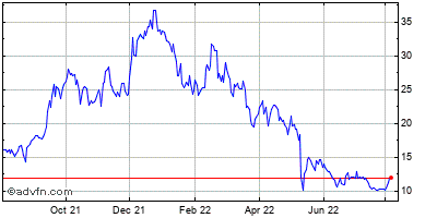 Opnet Technologies Inc. (mm) Historical Stock Chart March 2014 to March 2015
